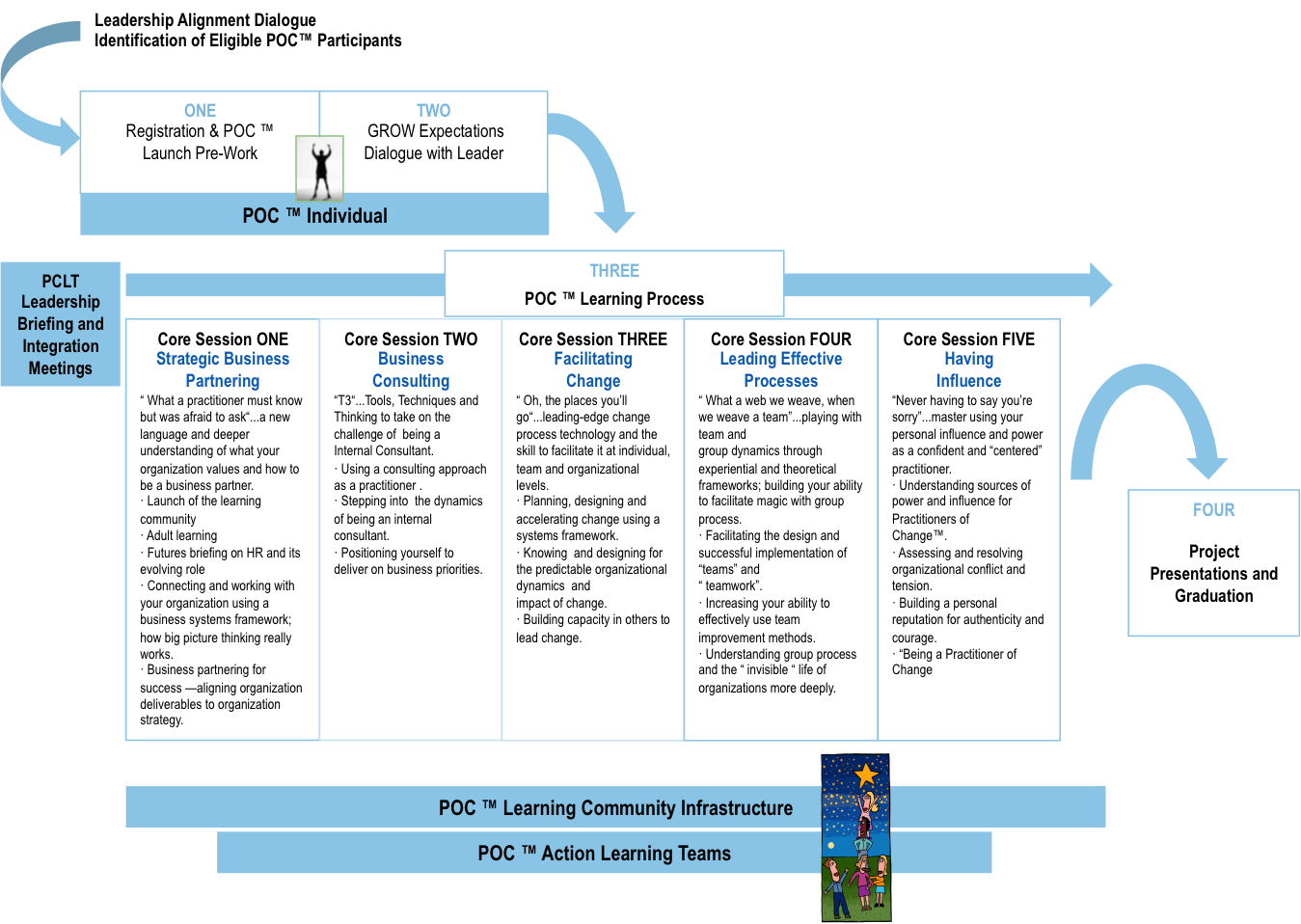 POC Learning Map